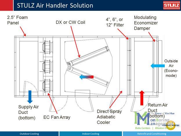 stulz wiring diagram stulz air conditioning wiring diagram