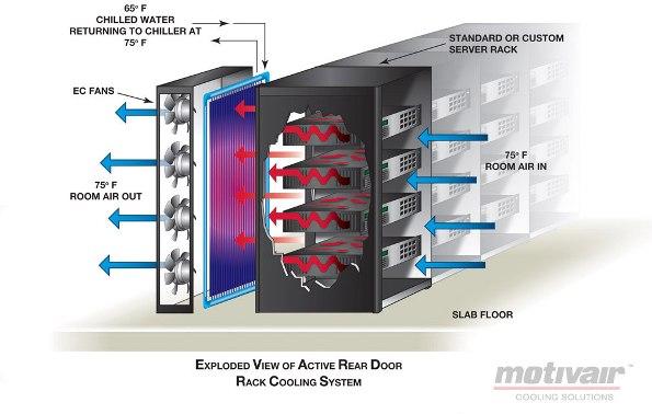 Motivair Chilled Door Rack Cooling Details MonMan